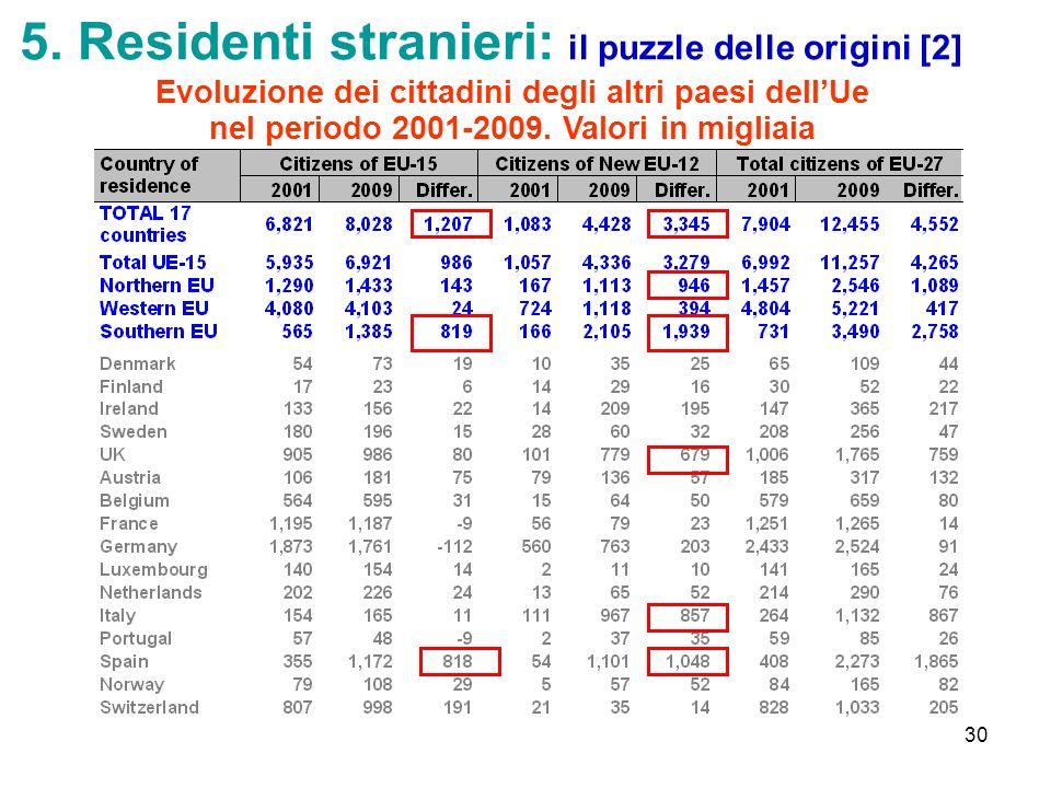 5. Residenti stranieri: il puzzle delle origini [2]